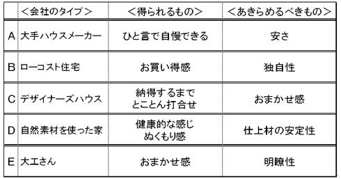 日本一分かりやすい住宅会社の絞り方 マイホーム 住宅 不動産